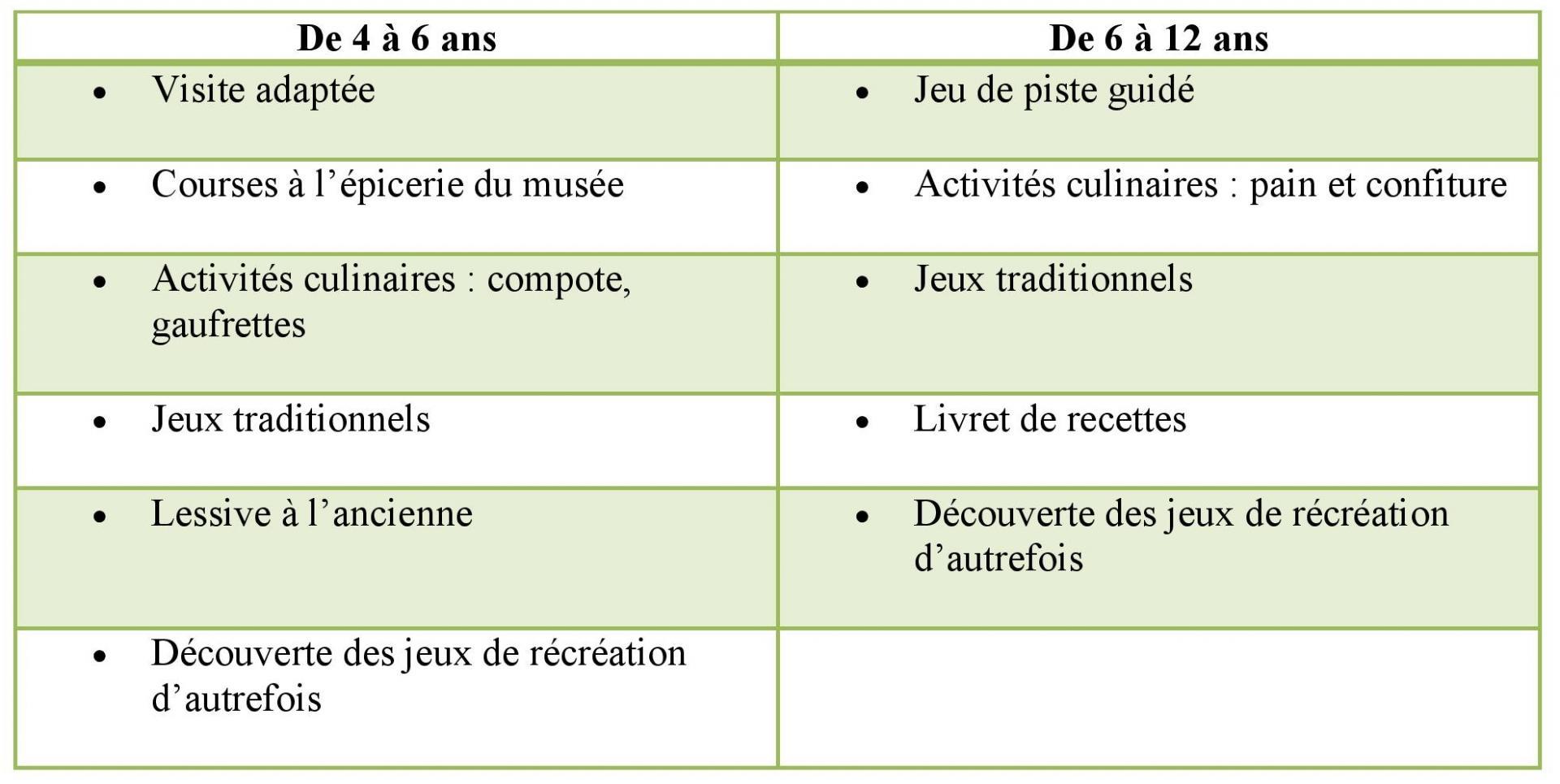 tableau récapitulatuf des activités pour les centres de loisir